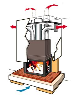 Distribution ou canalisation de l air et double combustion - Distribution air chaud poele a bois ...